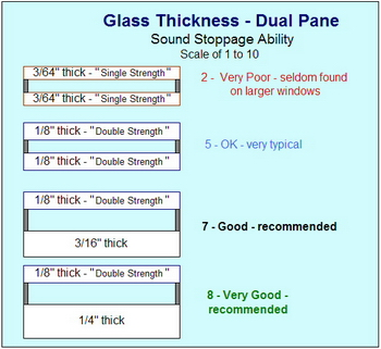 Soundproofing and window pane thickness for Thickness of glass wall for exterior