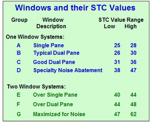 STC ratings of Soundproof Windows
